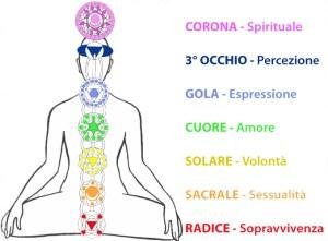 Chakra dove sono significato