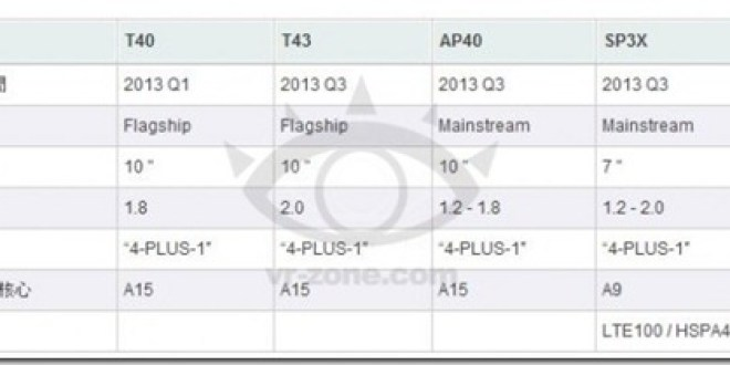 Rumoured Source Leaks NVidia Tegra 4 Roadmap Showing 2013 Chips Details