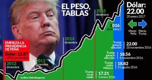 El peso capotea bien las primeras horas de Trump en el poder; se queda tablas, Banxico no se mete