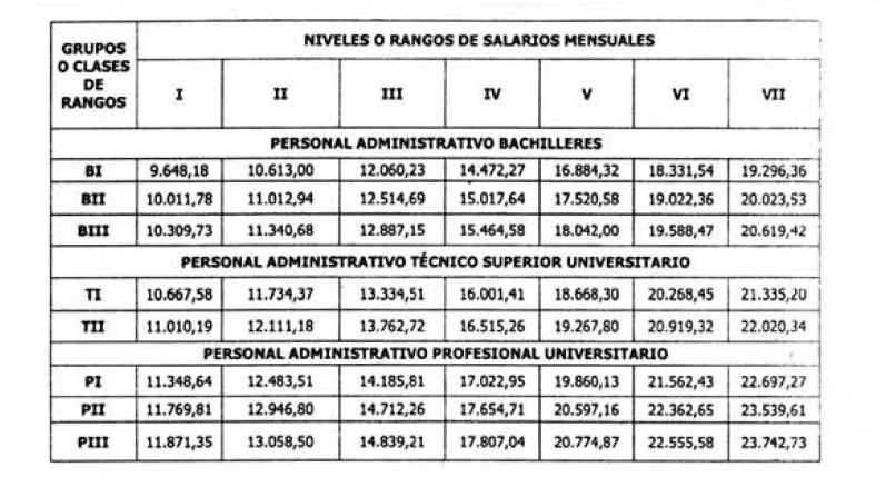Tabla Salarial Para Empleados Publicos 2016