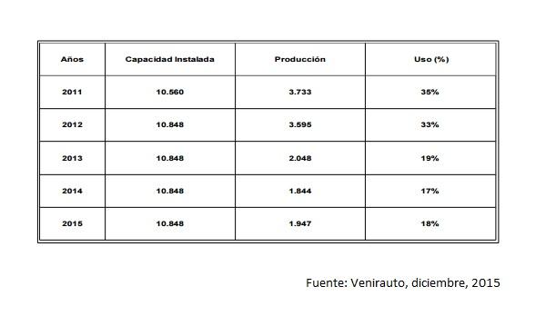 Venirauto Produccion 2011 2015