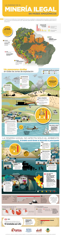 Infografia_Mineria-Ilegal-en-países-amazónicos