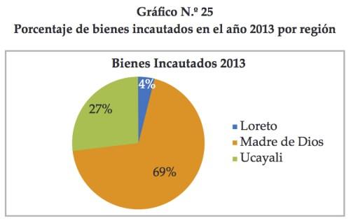 Porcentaje de bienes incautados minería ilegal 2013. Gráfico: Defensoría del Pueblo