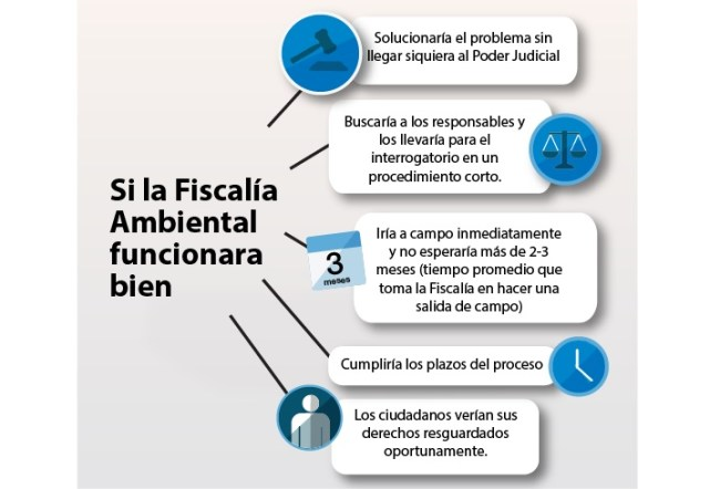 ¿Qué pasaría si la Fiscalía Ambiental funcionara bien?_Infografía
