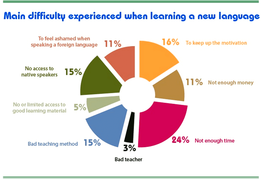 main-difficulty-experience-when-learning-a-new-language