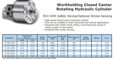 Cushman Closed Center Hydraulic Cylinders
