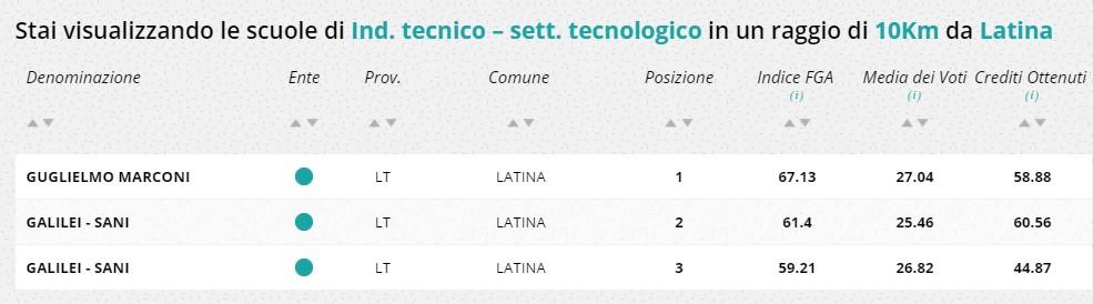 classifica-scuole-latina-istituti-tecnici