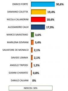 sondaggio-elezioni-latina-2016