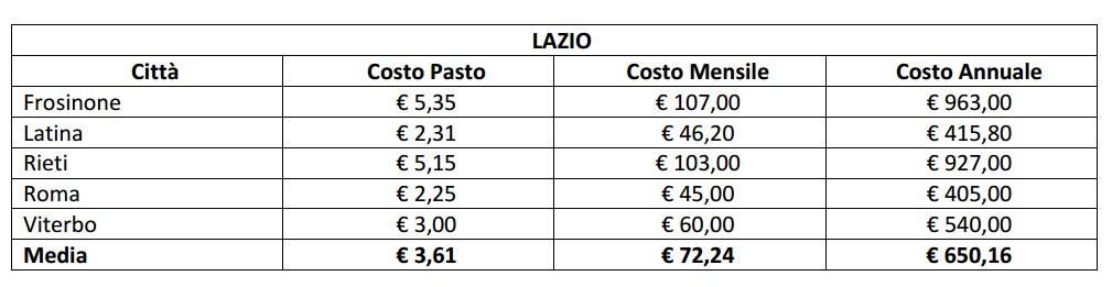 mensa-scuole-latina-costi-lazio