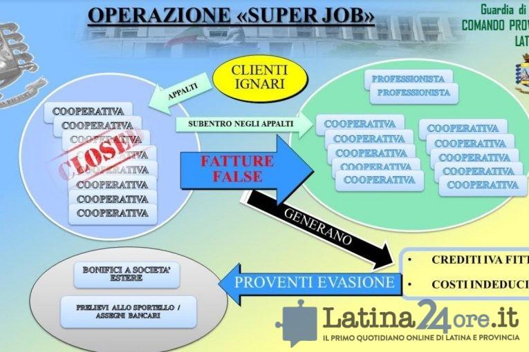 operazione-superjob-finanza-latina