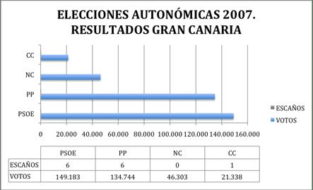 elecciones_canarias_grancanaria_2007