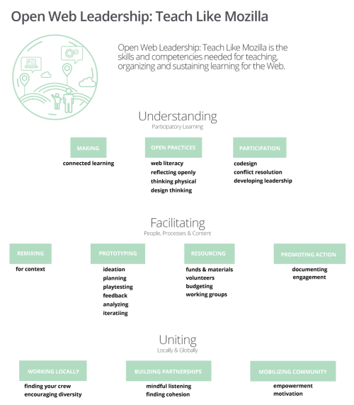 openweb-leadership