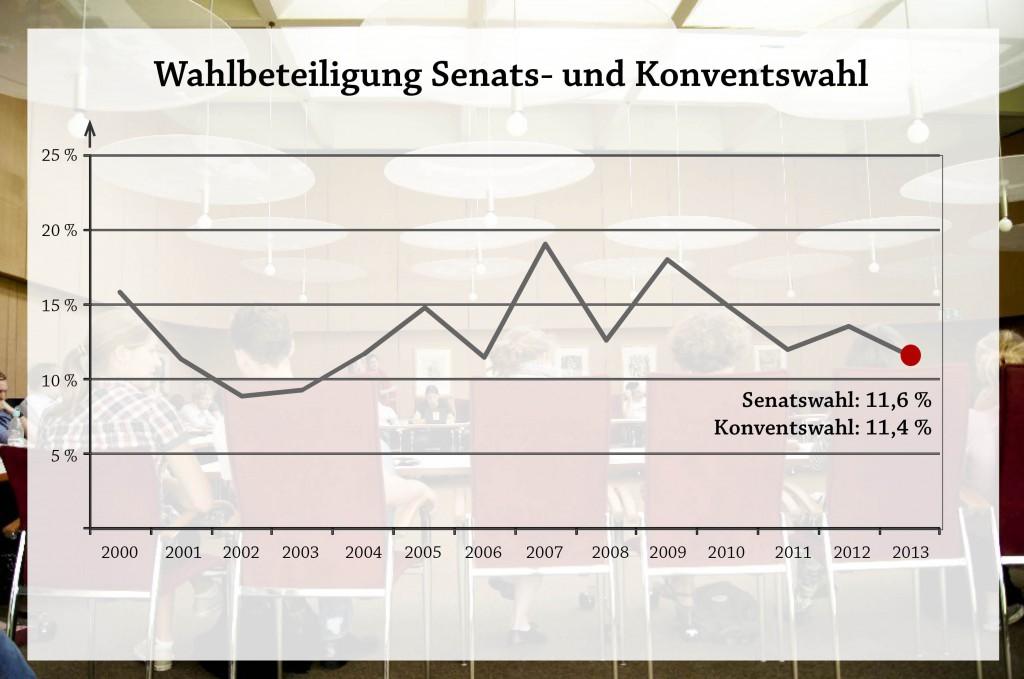 Wahlbeteiligung 20132