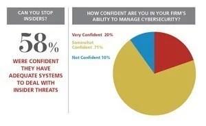 Figure-1-Cybersecurity-Survey