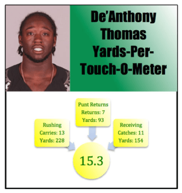 Sports Illustrated De'Anthony Thomas Touch-O-Meter