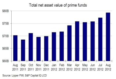 Loan-fund assets grow 2.6% in August on rising prices, inflows - LeveragedLoan.com