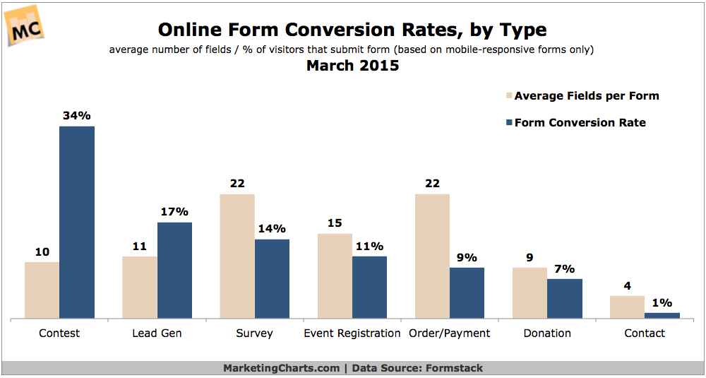 Formstack-Online-Form-Conversion-Rates-by-Type-Mar2015