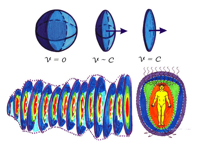 physics behind the akashic records