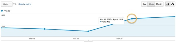 Increased Twitter traffic.