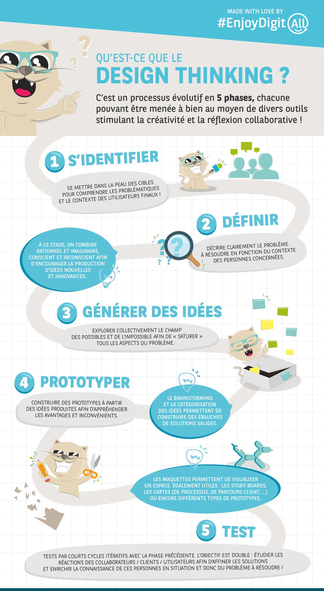 design thinking_infographie