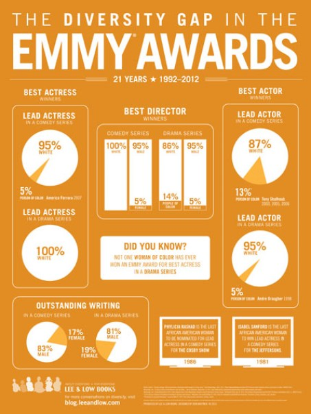 Emmy Awards Diversity Gap