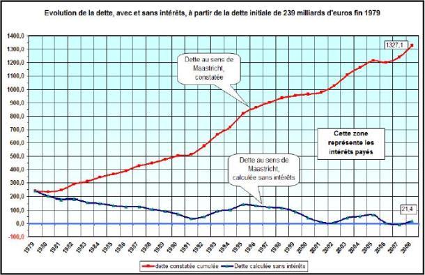 Article 104 de Maastricht et dette française