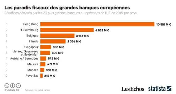 paradis-fiscaux-oxfam-graphe