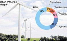 La production d'électricité en Bretagne : 56% d'éolien ! (infographie)