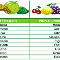 Biologie pratique : comment faire murir sa corbeille de fruits ?