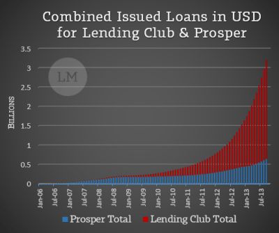 8 Convincing Ways Prosper & Lending Club are Good Investments