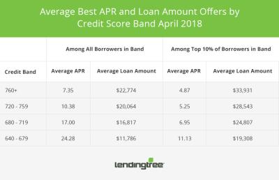 LendingTree Personal Loan Offers Report - April 2018