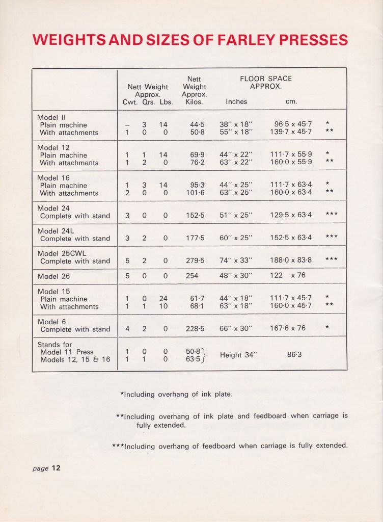 Farley Catalogue 1971-14