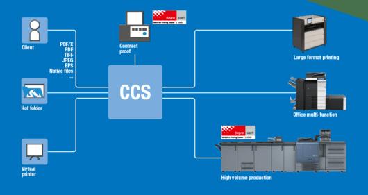 ColorCare Server Workflow
