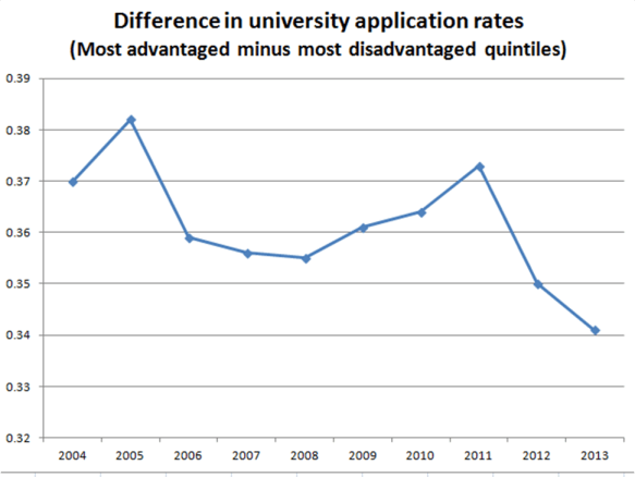 University application rate graphs