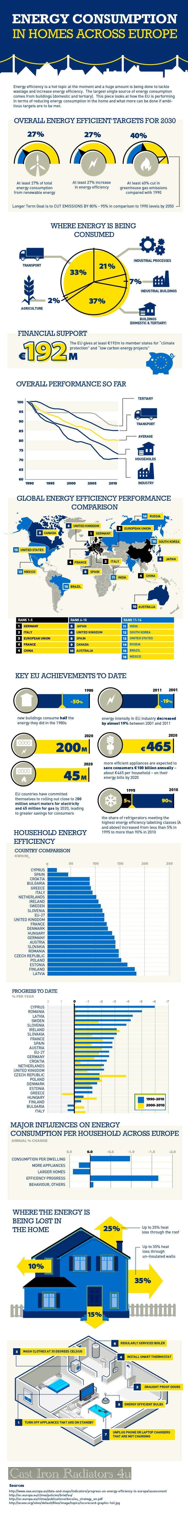 How Energy Efficient Are European Homes