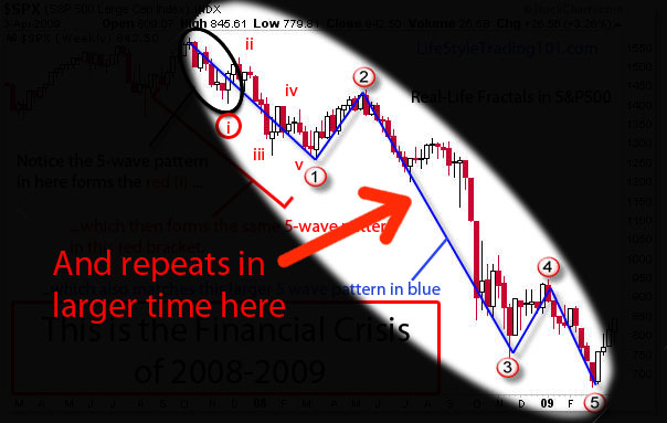 The smaller 5 wave pattern appears also in the larger time frame --- a pattern within a pattern.