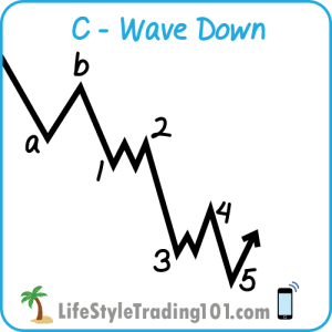 Elliott Wave C-Wave