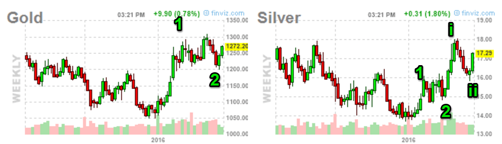 gold-silver-weekly-notation