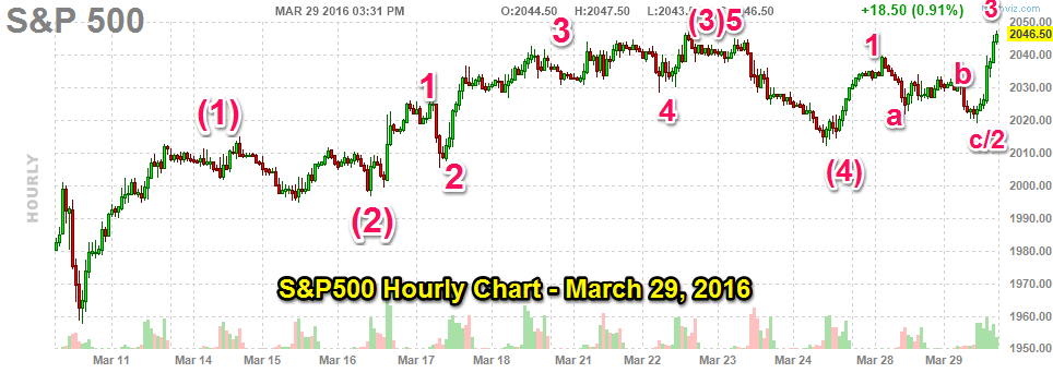 032916-sp500-hourly