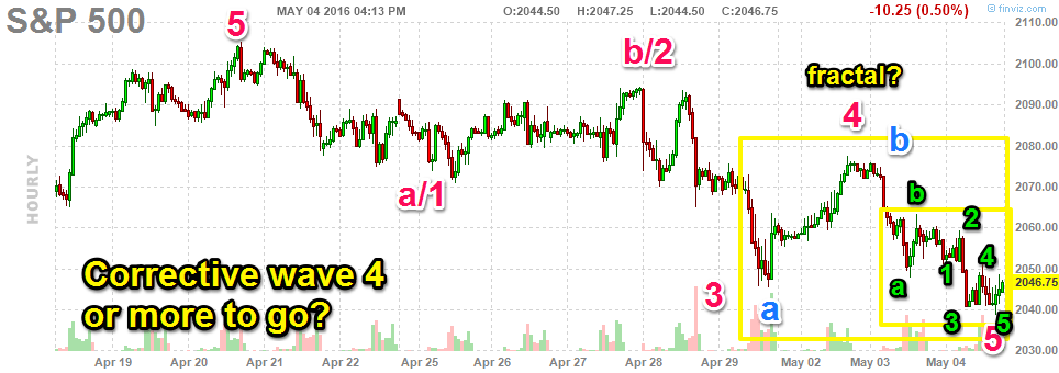 050416-sp500-hourly