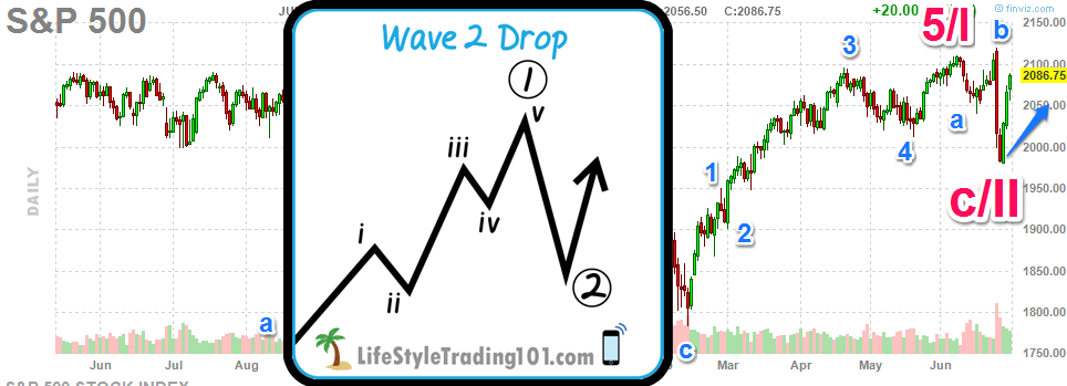 elliott-wave-theory-wave-2-drop-sp500