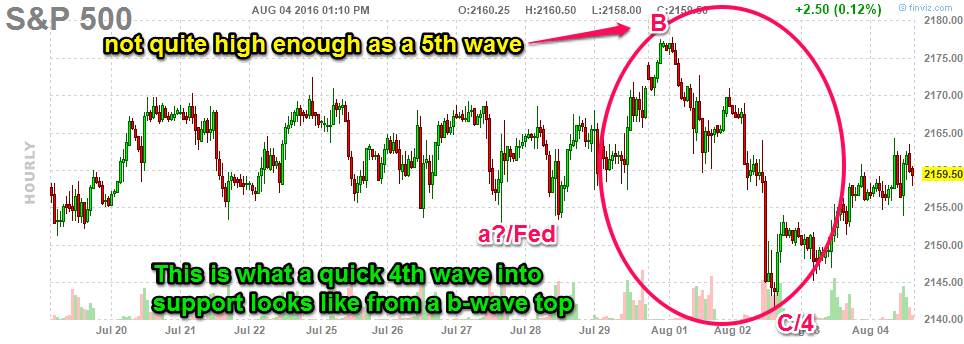 080416-sp500-hourly-quick-4thwave-no-markings
