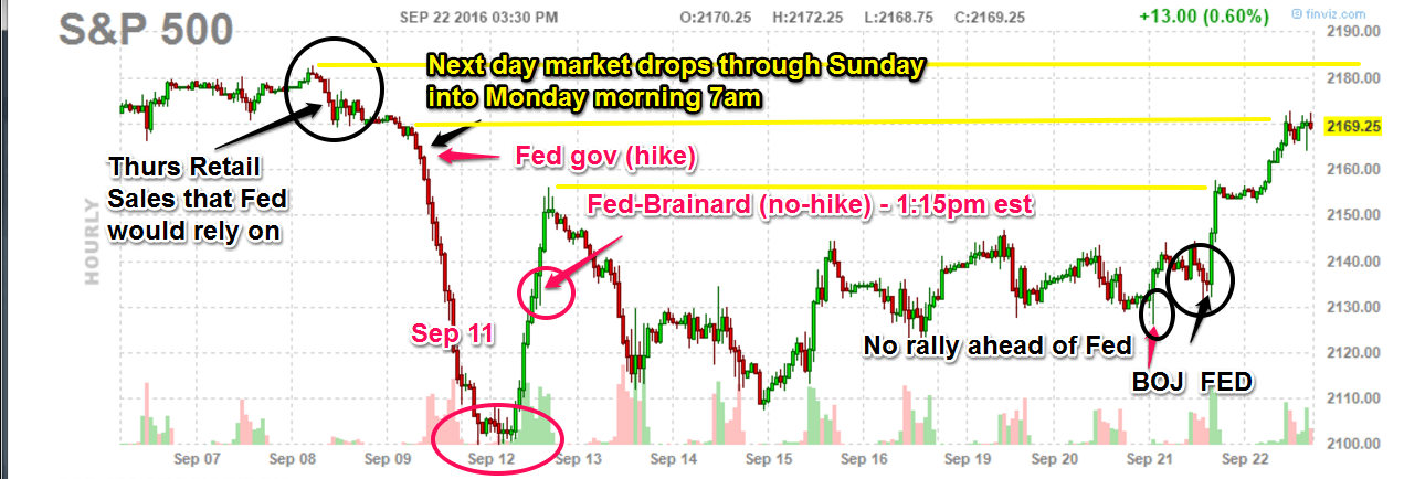 September 2016 Fed Rate Hike Summary Chart