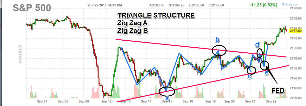 092216-sp500-triangle