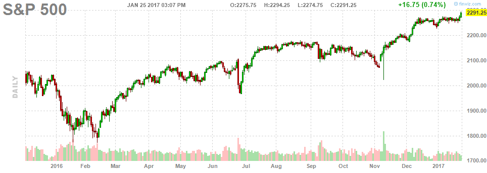 012517-sp500-daily