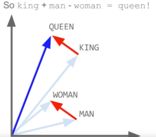 King + (man - woman) = queen