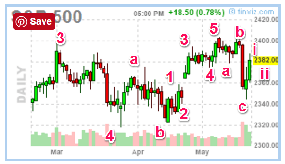 052117-sp500-daily