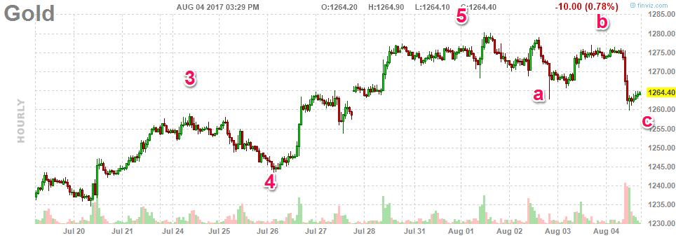 08417-gold-hourly