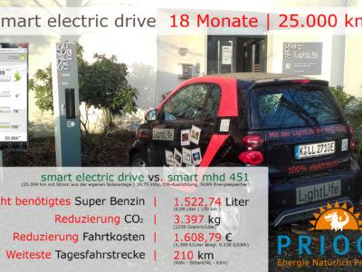 18 Monate | fortwo cabrio mhd vs. smart electric drive | 25.000 km