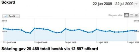 Sökord - Google Analytics